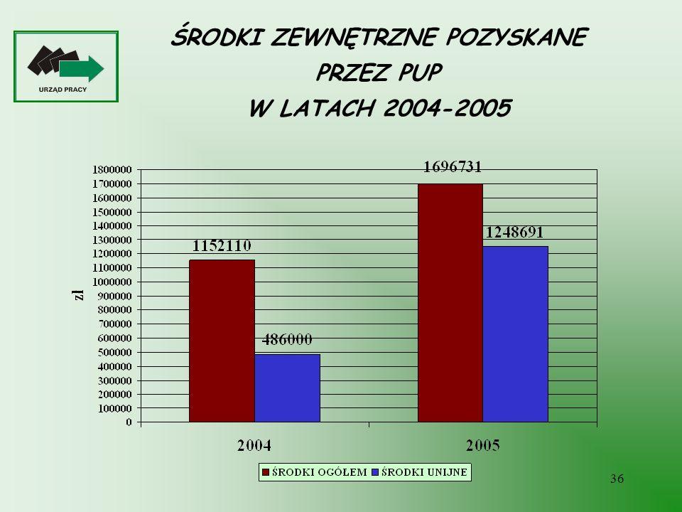 36 ŚRODKI ZEWNĘTRZNE POZYSKANE PRZEZ PUP W LATACH 2004-2005