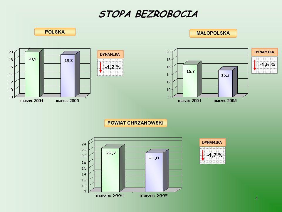 4 STOPA BEZROBOCIA POLSKA POWIAT CHRZANOWSKI MAŁOPOLSKA DYNAMIKA -1,5 % DYNAMIKA -1,2 % DYNAMIKA -1,7 %