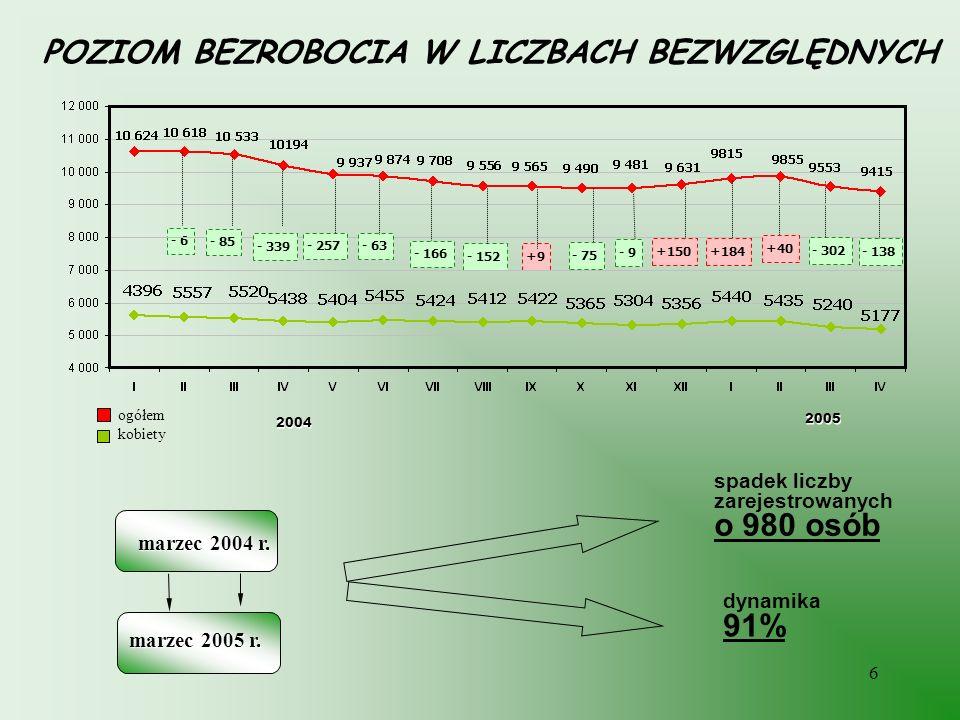 6 POZIOM BEZROBOCIA W LICZBACH BEZWZGLĘDNYCH marzec 2004 r. marzec 2005 r. spadek liczby zarejestrowanych o 980 osób dynamika 91% ogółem kobiety 2004