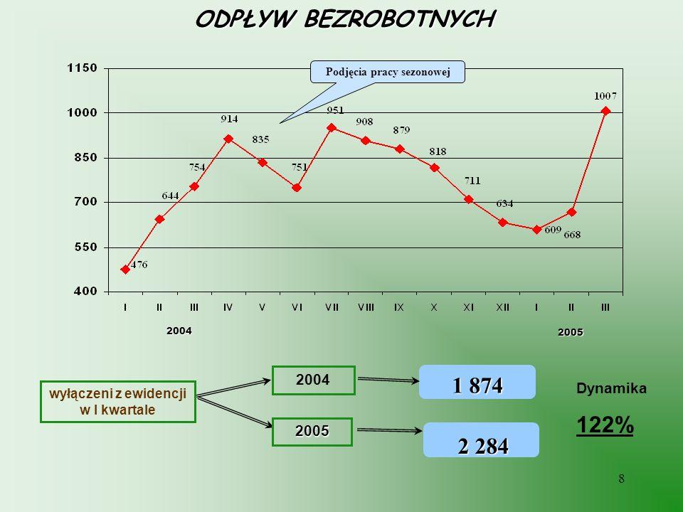 8 ODPŁYW BEZROBOTNYCH wyłączeni z ewidencji w I kwartale 2 284 Podjęcia pracy sezonowej 2004 2005 2004 2005 1 874 Dynamika 122%