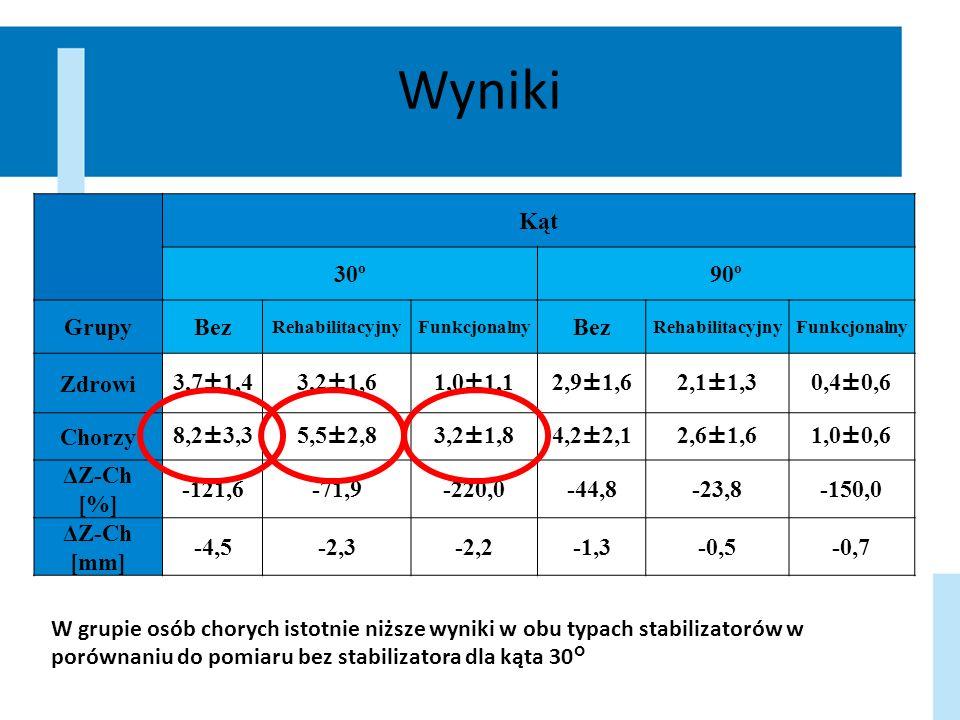 Wyniki Kąt 30º90º GrupyBez RehabilitacyjnyFunkcjonalny Bez RehabilitacyjnyFunkcjonalny Zdrowi3,7±1,43,2±1,61,0±1,12,9±1,62,1±1,30,4±0,6 Chorzy8,2±3,35