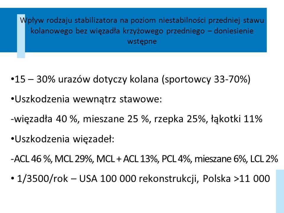 Wyniki Kąt 30º90º GrupyBez RehabilitacyjnyFunkcjonalny Bez RehabilitacyjnyFunkcjonalny Zdrowi3,7±1,43,2±1,61,0±1,12,9±1,62,1±1,30,4±0,6 Chorzy8,2±3,35,5±2,83,2±1,84,2±2,12,6±1,61,0±0,6 ΔZ-Ch [%] -121,6-71,9-220,0-44,8-23,8-150,0 ΔZ-Ch [mm] -4,5-2,3-2,2-1,3-0,5-0,7 W obu grupach istotna okazała się różnica pomiędzy stabilizatorem rehabilitacyjnym a funkcjonalnym dla obu badanych kątów.