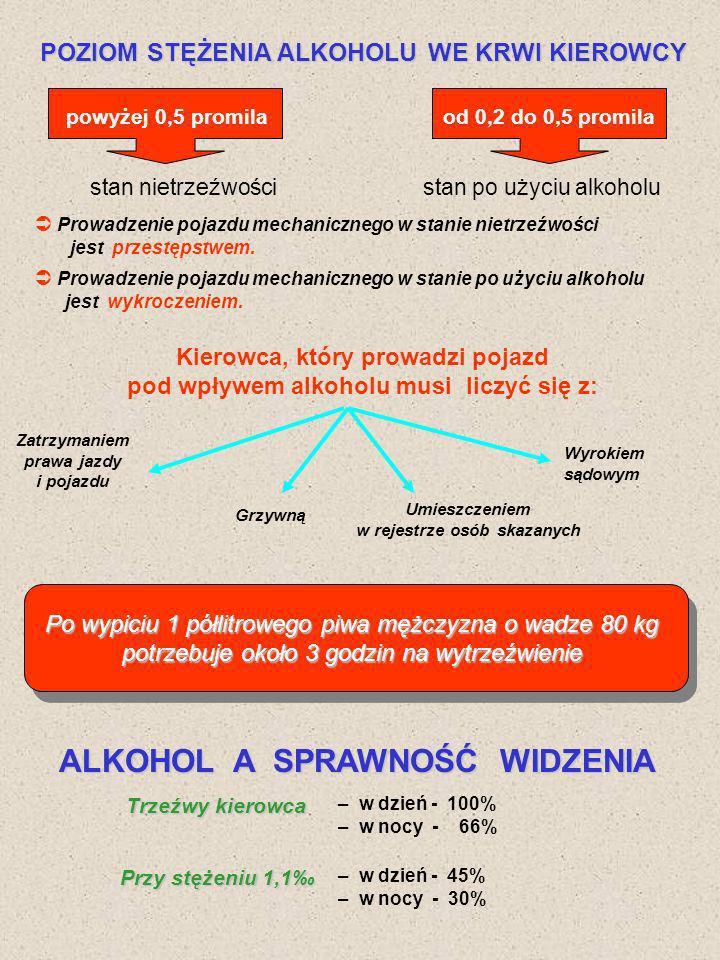 POZIOM STĘŻENIA ALKOHOLU WE KRWI KIEROWCY powyżej 0,5 promilaod 0,2 do 0,5 promila stan nietrzeźwościstan po użyciu alkoholu Prowadzenie pojazdu mecha