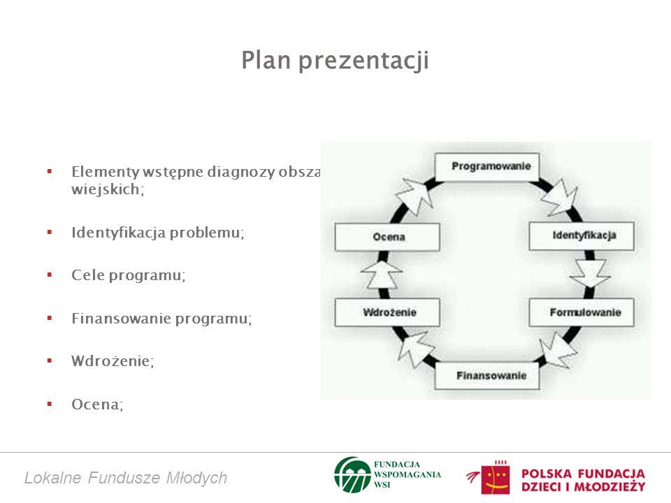 Lokalne Fundusze Młodych Plan prezentacji Elementy wstępne diagnozy obszarów wiejskich; Identyfikacja problemu; Cele programu; Finansowanie programu; Wdrożenie; Ocena;