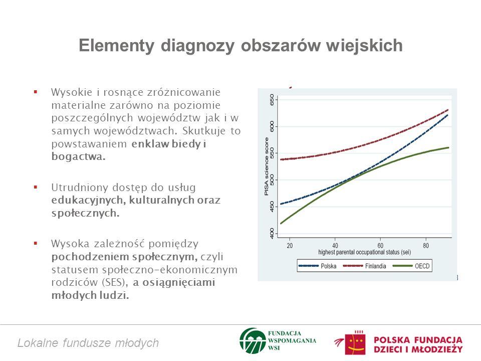 Elementy diagnozy obszarów wiejskich Wysokie i rosnące zróżnicowanie materialne zarówno na poziomie poszczególnych województw jak i w samych województwach.