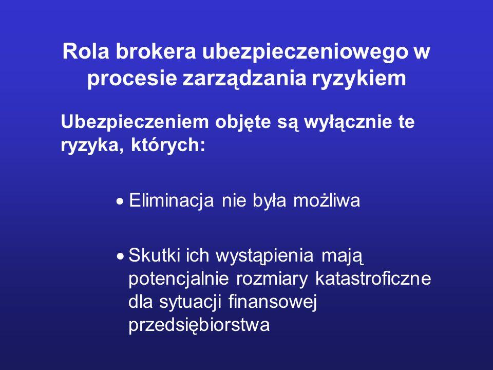 Rola brokera ubezpieczeniowego w procesie zarządzania ryzykiem Ubezpieczeniem objęte są wyłącznie te ryzyka, których: Eliminacja nie była możliwa Skut