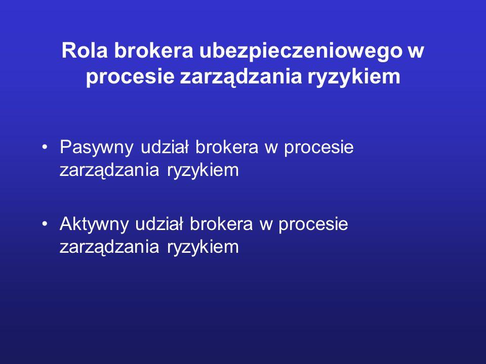 Rola brokera ubezpieczeniowego w procesie zarządzania ryzykiem Pasywny udział brokera w procesie zarządzania ryzykiem Aktywny udział brokera w procesi