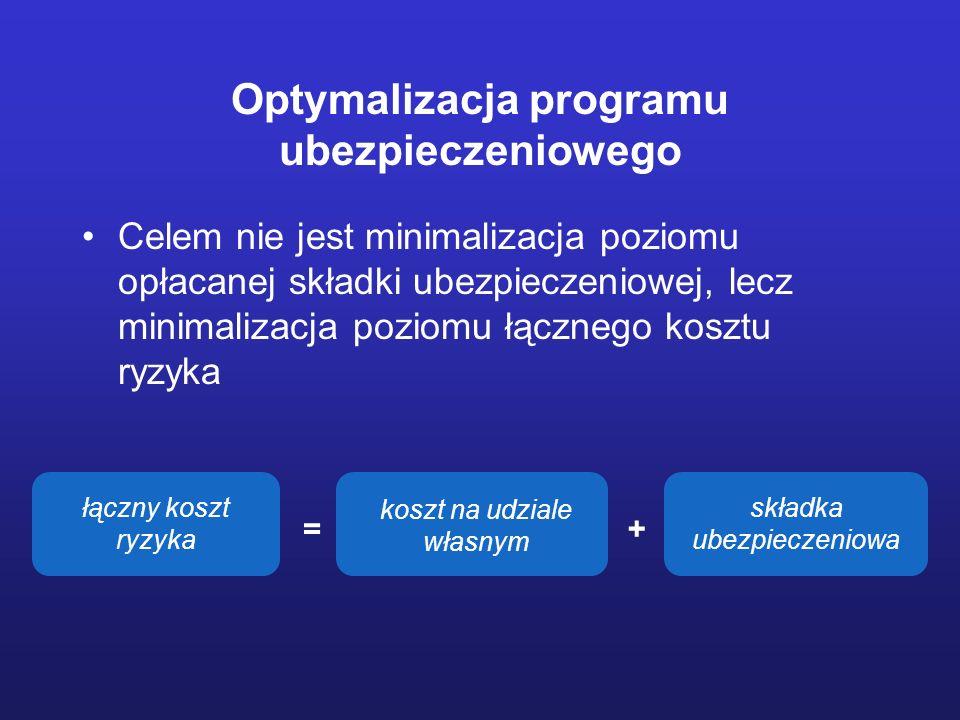 Optymalizacja programu ubezpieczeniowego Celem nie jest minimalizacja poziomu opłacanej składki ubezpieczeniowej, lecz minimalizacja poziomu łącznego