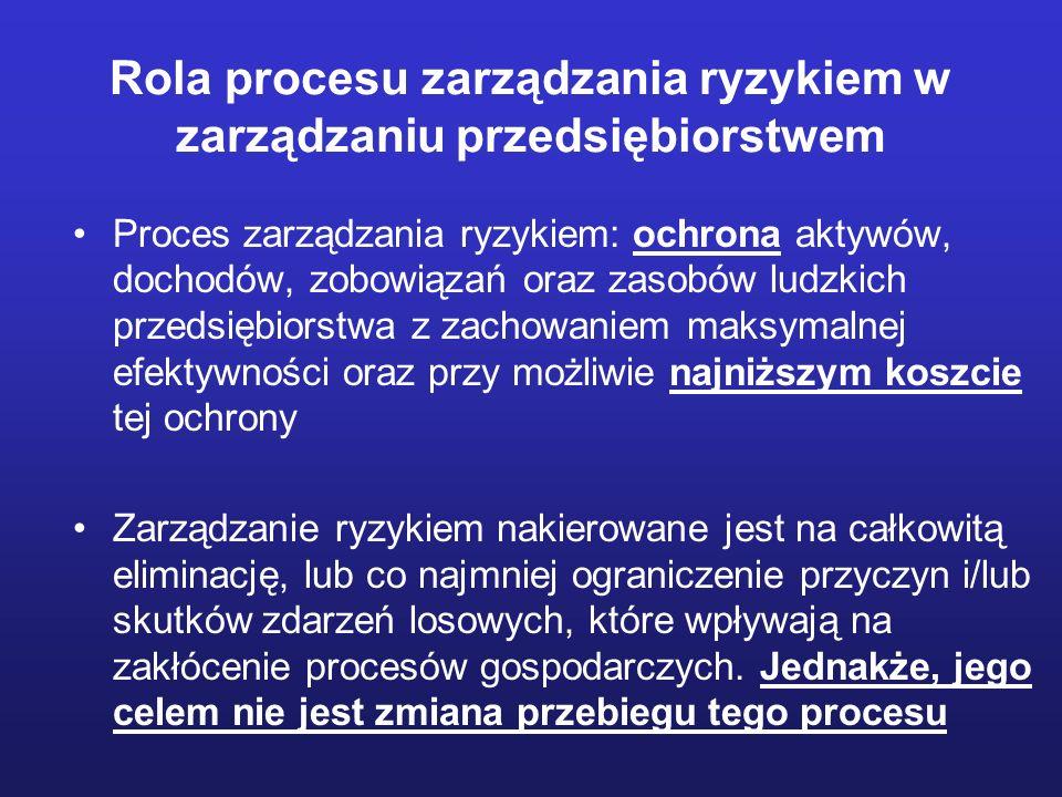 Proces (etapy) zarządzania ryzykiem Określenie celu zarządzania ryzykiem Identyfikacja ryzyka Analiza i kwantyfikacja ryzyka Kontrola ryzyka
