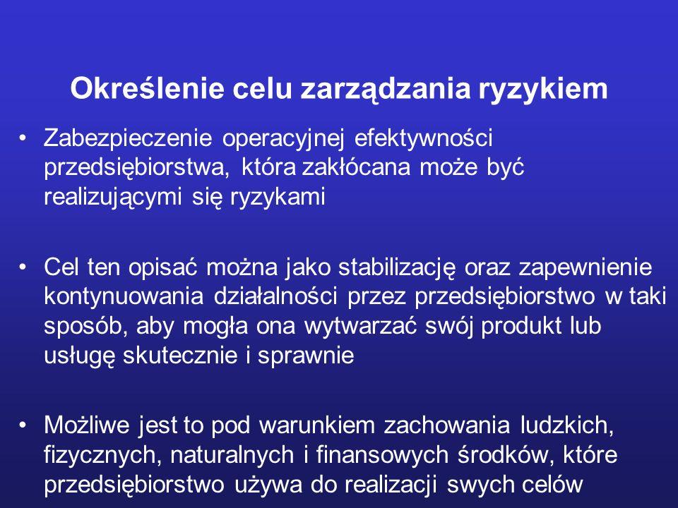 Optymalizacja programu finansowej kontroli ryzyka ?