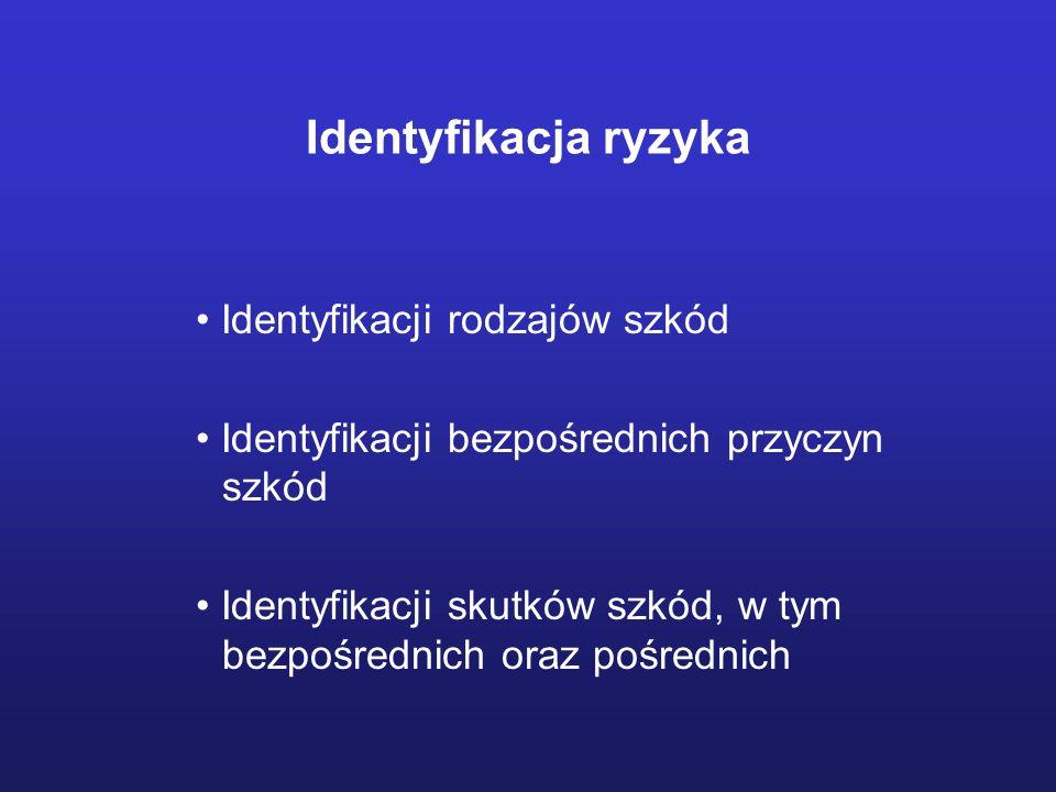 Identyfikacja ryzyka Identyfikacji rodzajów szkód Identyfikacji bezpośrednich przyczyn szkód Identyfikacji skutków szkód, w tym bezpośrednich oraz poś