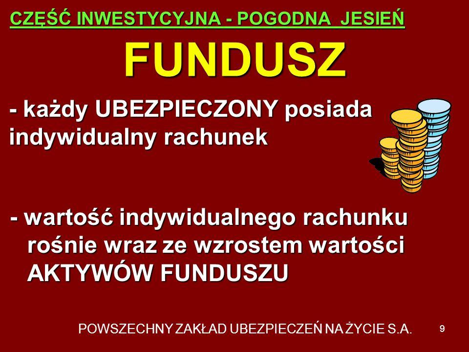 POWSZECHNY ZAKŁAD UBEZPIECZEŃ NA ŻYCIE S.A. 8 FUNDUSZ - środki FUNDUSZU inwestowane są w instrumenty finansowe dostępne na polskim rynku kapitałowym -