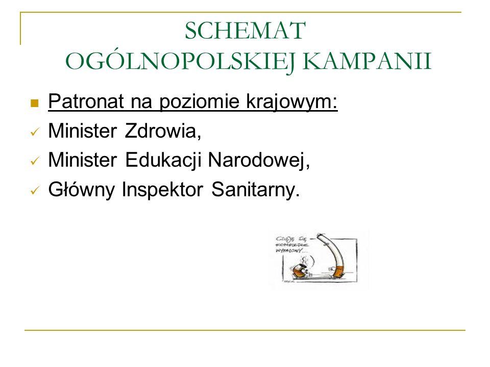 SCHEMAT OGÓLNOPOLSKIEJ KAMPANII Patronat na poziomie krajowym: Minister Zdrowia, Minister Edukacji Narodowej, Główny Inspektor Sanitarny.
