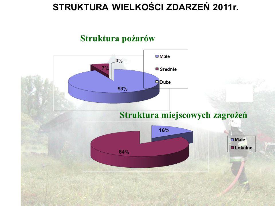 STRUKTURA WIELKOŚCI ZDARZEŃ 2011r. Struktura pożarów Struktura miejscowych zagrożeń