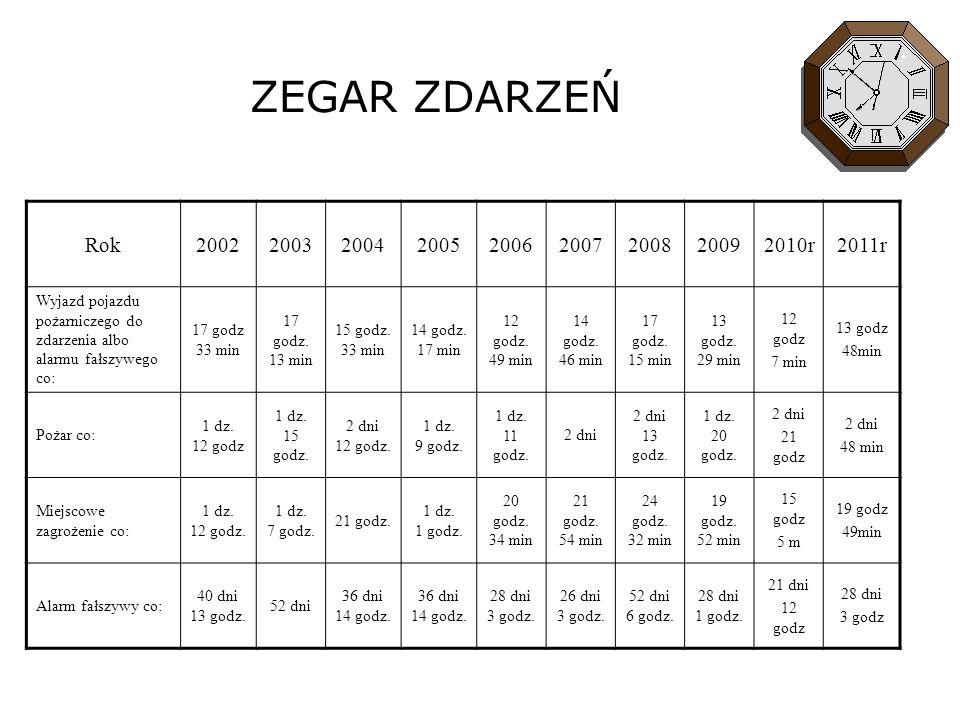 ZEGAR ZDARZEŃ Rok200220032004200520062007200820092010r2011r Wyjazd pojazdu pożarniczego do zdarzenia albo alarmu fałszywego co: 17 godz 33 min 17 godz.