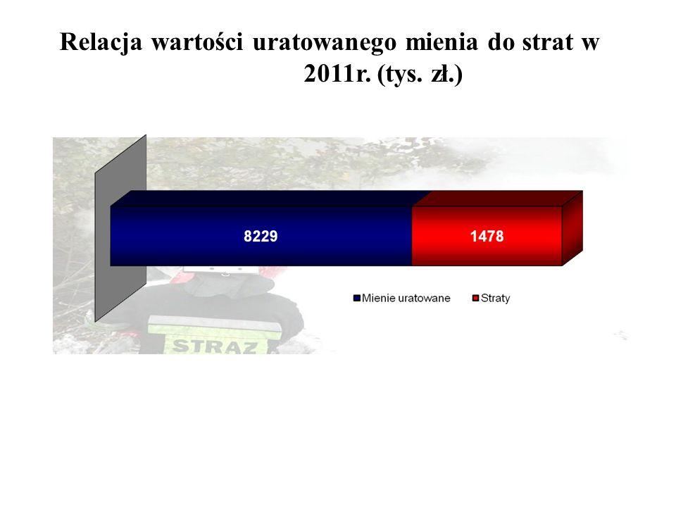 Relacja wartości uratowanego mienia do strat w 2011r. (tys. zł.)