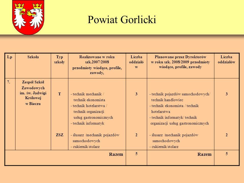 Powiat Gorlicki LpSzkołaTyp szkoły Realizowane w roku szk.2007/2008 przedmioty wiodące, profile, zawody, Liczba oddziałó w Planowane przez Dyrektorów