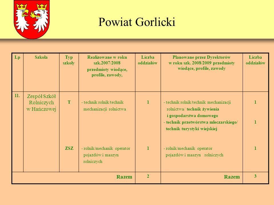 Powiat Gorlicki LpSzkołaTyp szkoły Realizowane w roku szk.2007/2008 przedmioty wiodące, profile, zawody, Liczba oddziałów Planowane przez Dyrektorów w