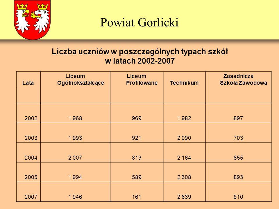 Powiat Gorlicki Liczba uczniów w poszczególnych typach szkół w latach 2002-2007 Lata Liceum Ogólnokształcące Liceum ProfilowaneTechnikum Zasadnicza Sz