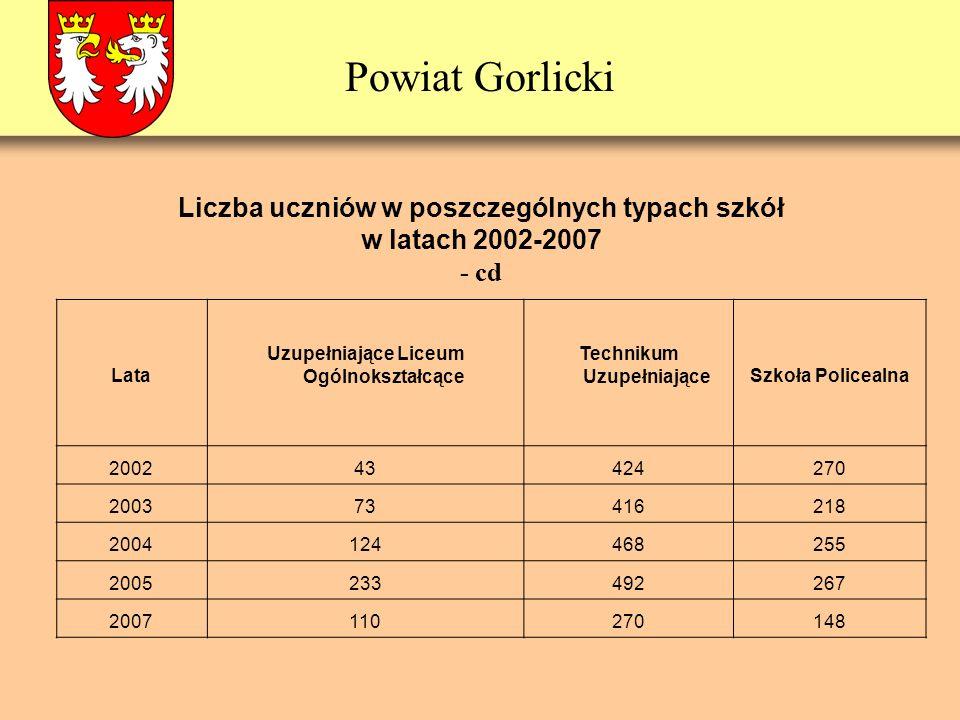 Powiat Gorlicki Liczba uczniów w poszczególnych typach szkół w latach 2002-2007 - cd Lata Uzupełniające Liceum Ogólnokształcące Technikum UzupełniająceSzkoła Policealna 200243424270 200373416218 2004124468255 2005233492267 2007110270148