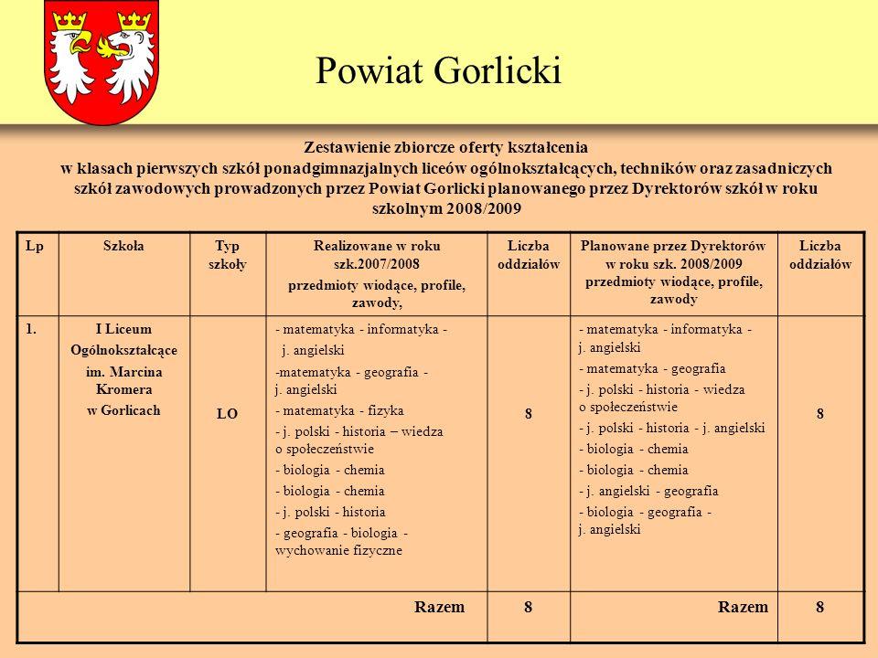 Powiat Gorlicki LpSzkołaTyp szkoły Realizowane w roku szk.2007/2008 przedmioty wiodące, profile, zawody, Liczba oddziałów Planowane przez Dyrektorów w roku szk.