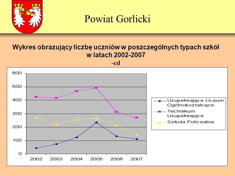 Powiat Gorlicki Wykres obrazujący liczbę uczniów w poszczególnych typach szkół w latach 2002-2007 -cd