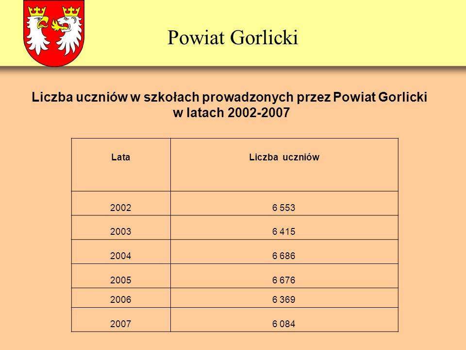 Powiat Gorlicki Liczba uczniów w szkołach prowadzonych przez Powiat Gorlicki w latach 2002-2007 LataLiczba uczniów 20026 553 20036 415 20046 686 20056