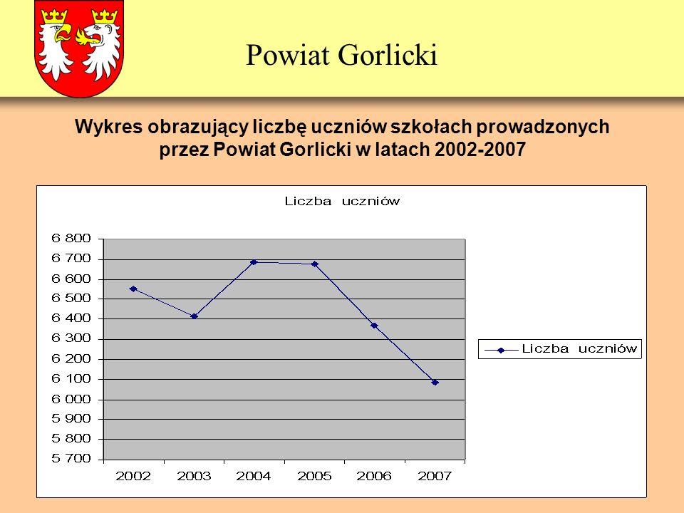 Powiat Gorlicki Wykres obrazujący liczbę uczniów szkołach prowadzonych przez Powiat Gorlicki w latach 2002-2007