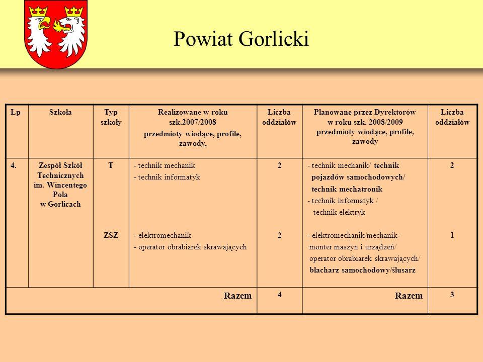 Powiat Gorlicki Wykres obrazujący liczbę uczniów w poszczególnych typach szkół w latach 2002-2007