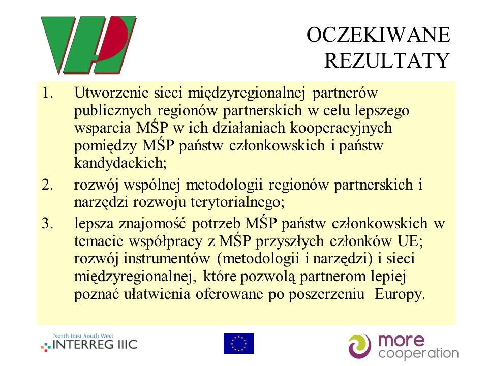 OCZEKIWANE REZULTATY 1.Utworzenie sieci międzyregionalnej partnerów publicznych regionów partnerskich w celu lepszego wsparcia MŚP w ich działaniach kooperacyjnych pomiędzy MŚP państw członkowskich i państw kandydackich; 2.rozwój wspólnej metodologii regionów partnerskich i narzędzi rozwoju terytorialnego; 3.lepsza znajomość potrzeb MŚP państw członkowskich w temacie współpracy z MŚP przyszłych członków UE; rozwój instrumentów (metodologii i narzędzi) i sieci międzyregionalnej, które pozwolą partnerom lepiej poznać ułatwienia oferowane po poszerzeniu Europy.
