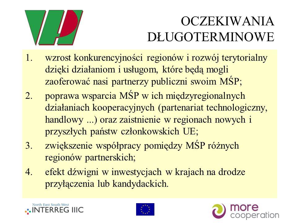 OCZEKIWANIA DŁUGOTERMINOWE 1.wzrost konkurencyjności regionów i rozwój terytorialny dzięki działaniom i usługom, które będą mogli zaoferować nasi partnerzy publiczni swoim MŚP; 2.poprawa wsparcia MŚP w ich międzyregionalnych działaniach kooperacyjnych (partenariat technologiczny, handlowy...) oraz zaistnienie w regionach nowych i przyszłych państw członkowskich UE; 3.zwiększenie współpracy pomiędzy MŚP różnych regionów partnerskich; 4.efekt dźwigni w inwestycjach w krajach na drodze przyłączenia lub kandydackich.