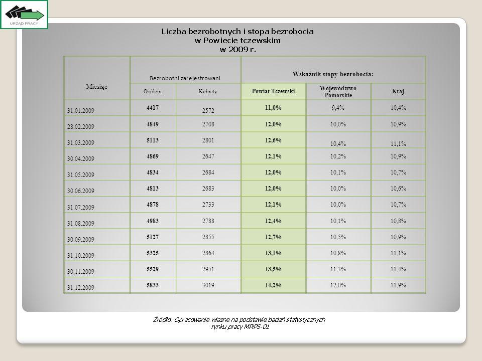 Miesiąc Bezrobotni zarejestrowani Wskaźnik stopy bezrobocia: OgółemKobiety Powiat Tczewski Województwo Pomorskie Kraj 31.01.2009 4417 2572 11,0%9,4%10