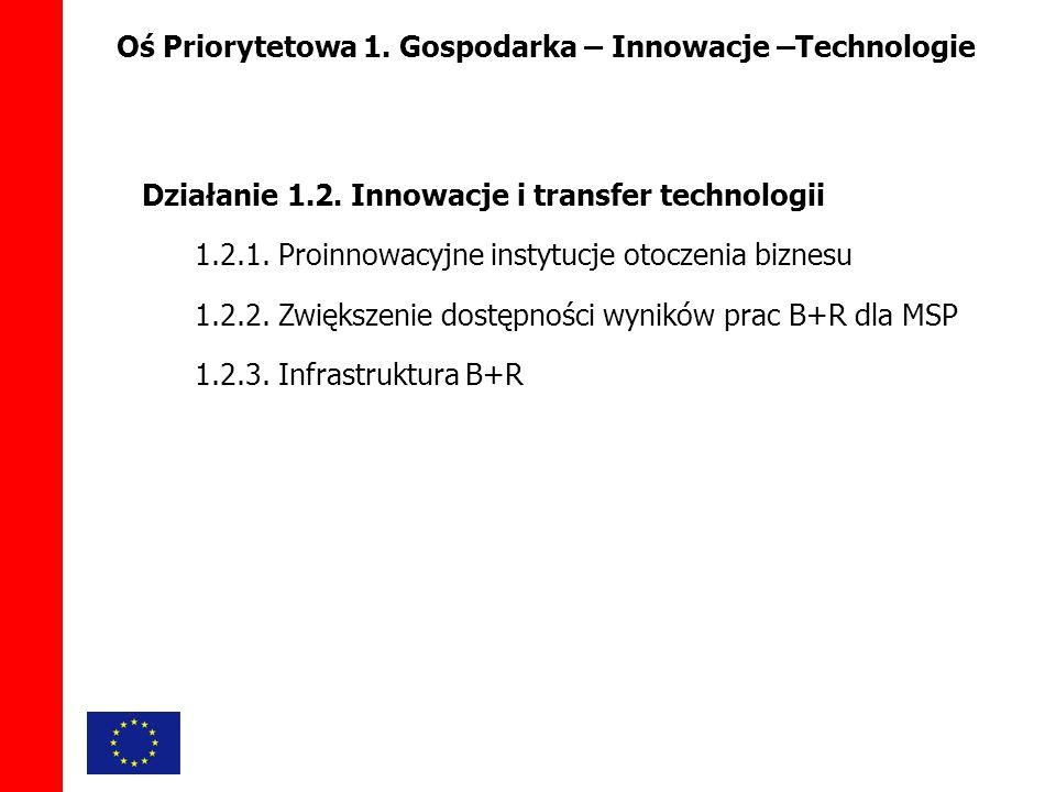 Oś Priorytetowa 1. Gospodarka – Innowacje –Technologie Działanie 1.2.