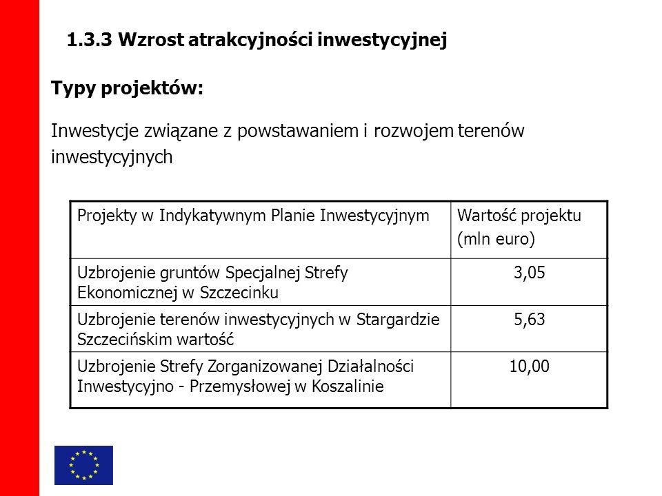 1.3.3 Wzrost atrakcyjności inwestycyjnej Typy projektów: Inwestycje związane z powstawaniem i rozwojem terenów inwestycyjnych Projekty w Indykatywnym Planie InwestycyjnymWartość projektu (mln euro) Uzbrojenie gruntów Specjalnej Strefy Ekonomicznej w Szczecinku 3,05 Uzbrojenie terenów inwestycyjnych w Stargardzie Szczecińskim wartość 5,63 Uzbrojenie Strefy Zorganizowanej Działalności Inwestycyjno - Przemysłowej w Koszalinie 10,00