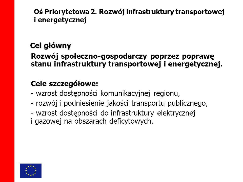 Rozwój społeczno-gospodarczy poprzez poprawę stanu infrastruktury transportowej i energetycznej.
