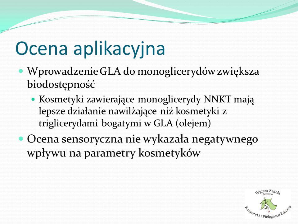 Ocena aplikacyjna Wprowadzenie GLA do monoglicerydów zwiększa biodostępność Kosmetyki zawierające monoglicerydy NNKT mają lepsze działanie nawilżające
