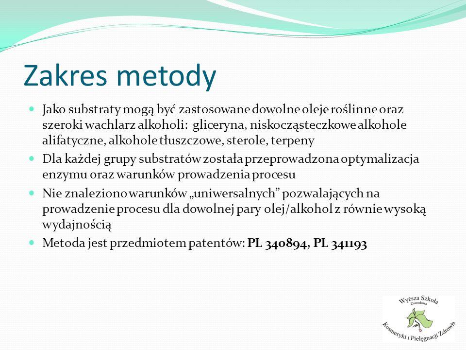 Monoglicerydy GLA Materiały Substraty: Borago Officinalis Oil (Betuland, Poland), glicerol Enzym: lipaza triglicerydowa (EC 3.1.1.3) Rozpuszczalnik: brak