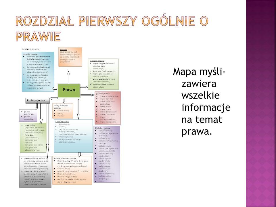 Mapa myśli- zawiera wszelkie informacje na temat prawa.