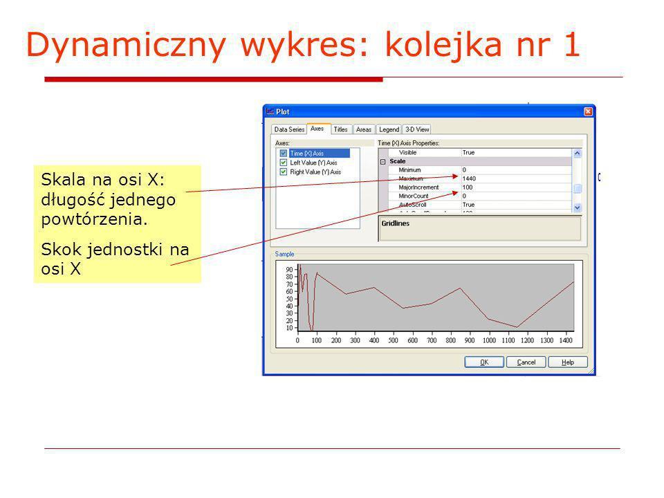 Dynamiczny wykres: kolejka nr 1 Skala na osi X: długość jednego powtórzenia. Skok jednostki na osi X
