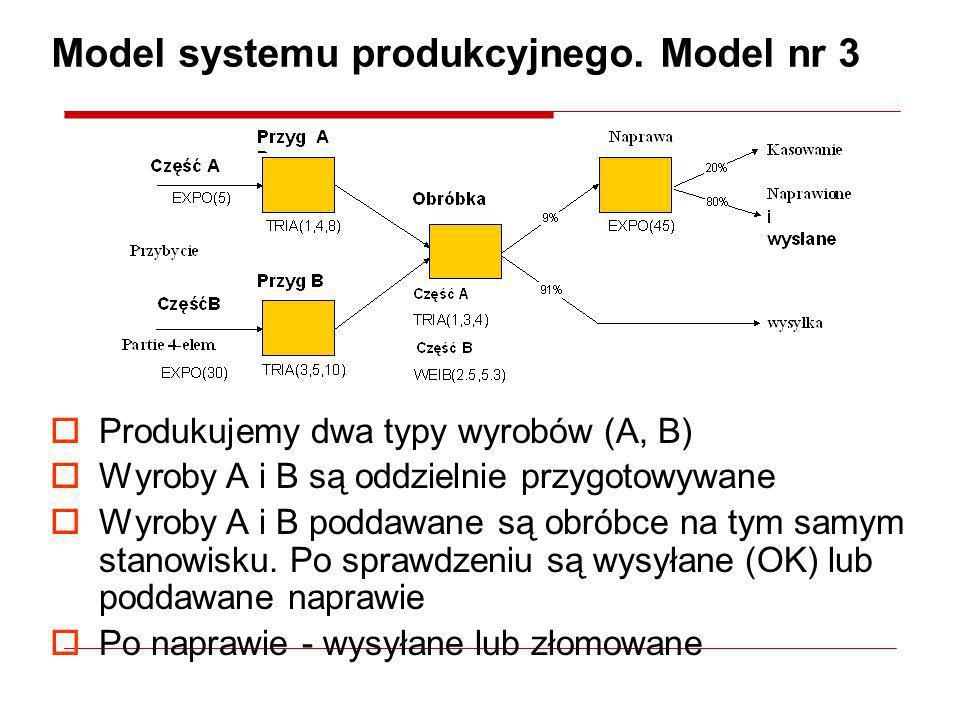 Model systemu produkcyjnego. Model nr 3 Produkujemy dwa typy wyrobów (A, B) Wyroby A i B są oddzielnie przygotowywane Wyroby A i B poddawane są obróbc