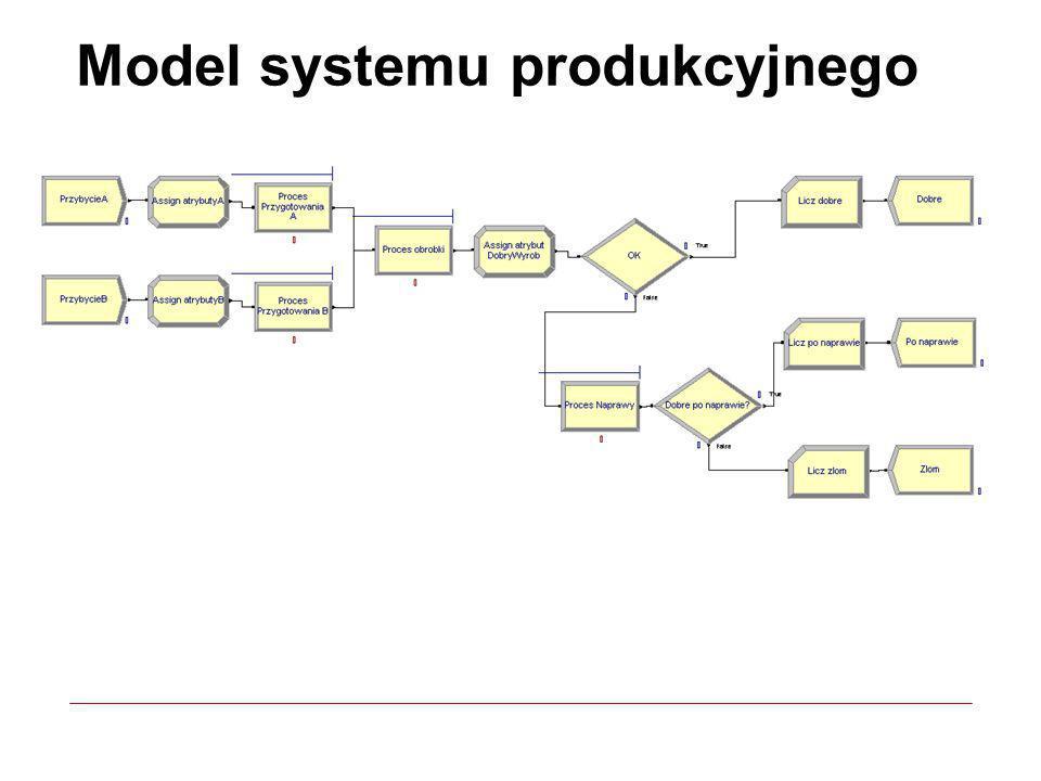 Model systemu produkcyjnego