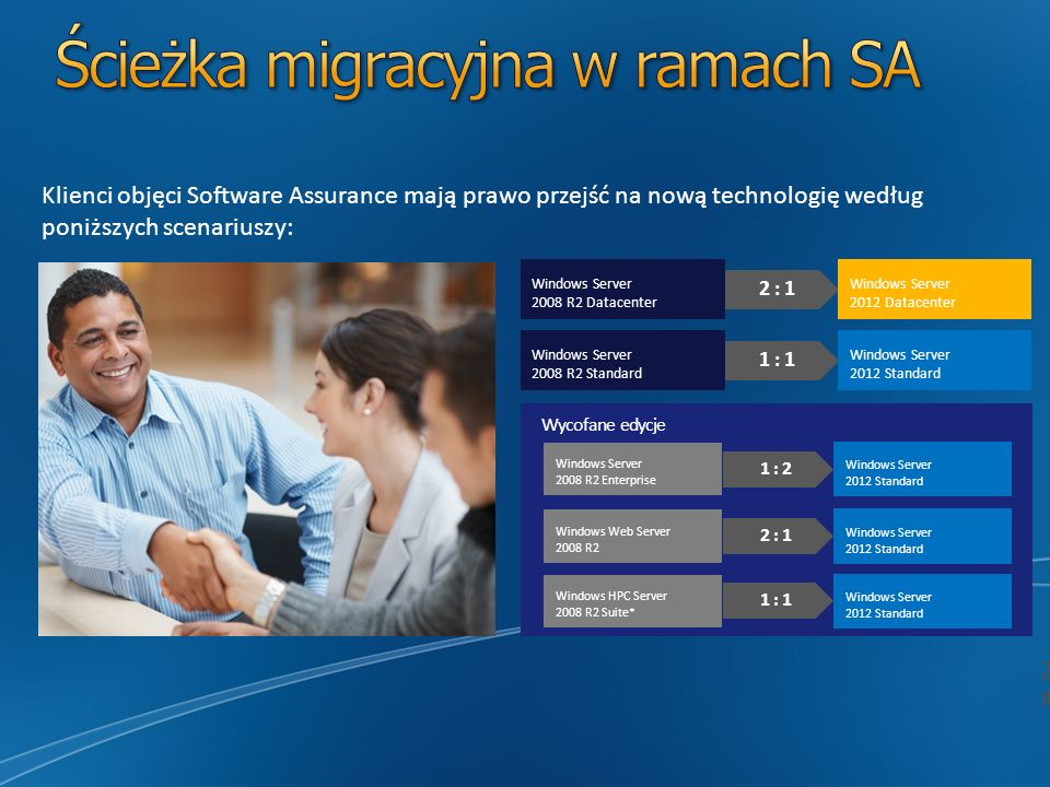 Klienci objęci Software Assurance mają prawo przejść na nową technologię według poniższych scenariuszy: 2 : 1 1 : 1 Windows Server 2012 Standard Windows Server 2012 Datacenter 1 : 2 2 : 1 1 : 1 * Wycofane edycje Windows Server 2012 Standard Windows Server 2008 R2 Datacenter Windows Server 2008 R2 Standard Windows Server 2008 R2 Enterprise Windows Web Server 2008 R2 Windows HPC Server 2008 R2 Suite*