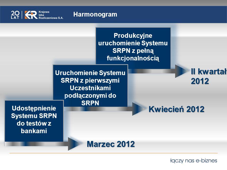 Produkcyjne uruchomienie Systemu SRPN z pełną funkcjonalnością Harmonogram II kwartał 2012 Uruchomienie Systemu SRPN z pierwszymi Uczestnikami podłączonymi do SRPN Kwiecień 2012 Udostępnienie Systemu SRPN do testów z bankami Marzec 2012