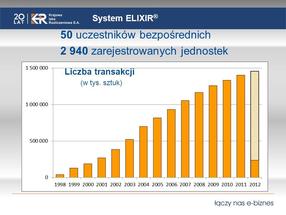 System EuroELIXIR Liczba transakcji (w tys.
