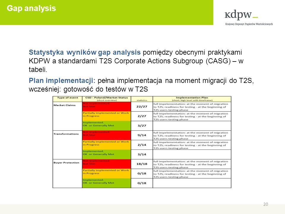 Gap analysis 20 Statystyka wyników gap analysis pomiędzy obecnymi praktykami KDPW a standardami T2S Corporate Actions Subgroup (CASG) – w tabeli.