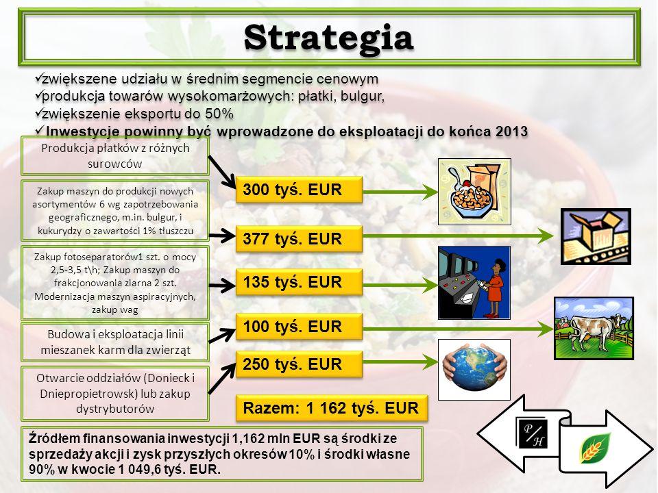 . Strategia zwiększene udziału w średnim segmencie cenowym produkcja towarów wysokomarżowych: płatki, bulgur, zwiększenie eksportu do 50% Inwestycje p