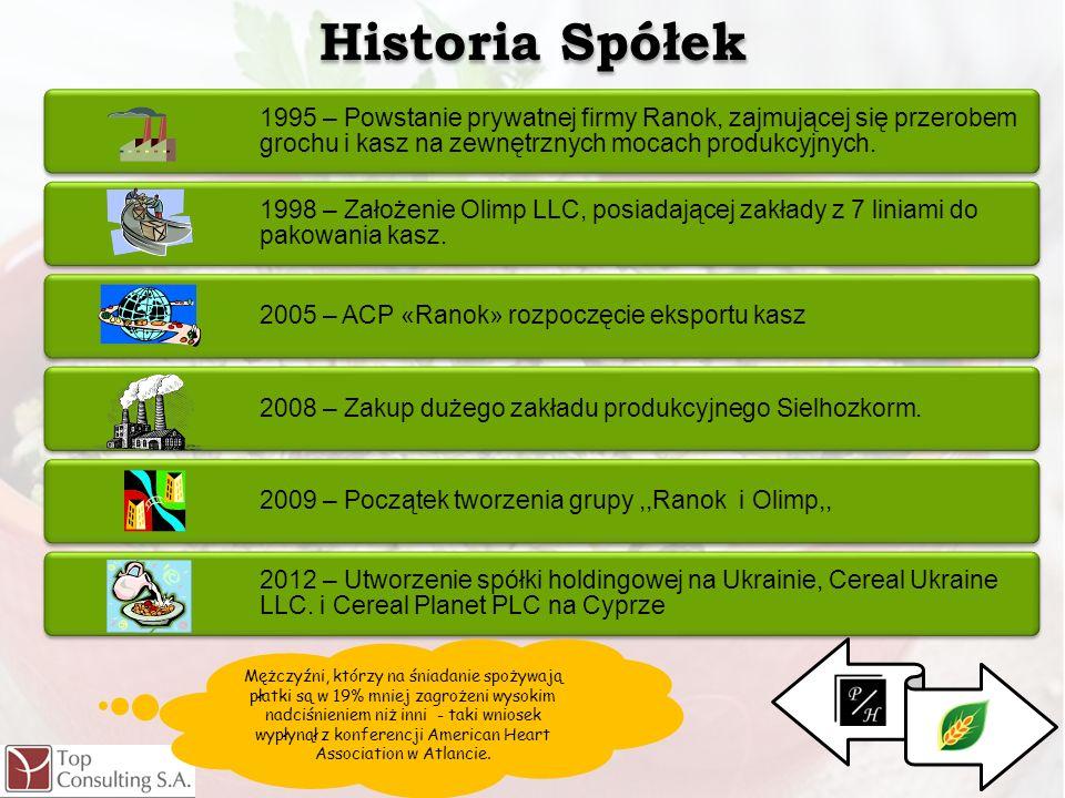 . 1995 – Powstanie prywatnej firmy Ranok, zajmującej się przerobem grochu i kasz na zewnętrznych mocach produkcyjnych. 1998 – Założenie Olimp LLC, pos
