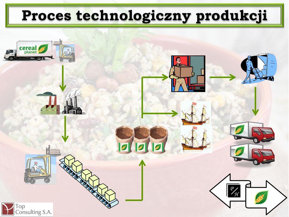 . Proces technologiczny produkcji