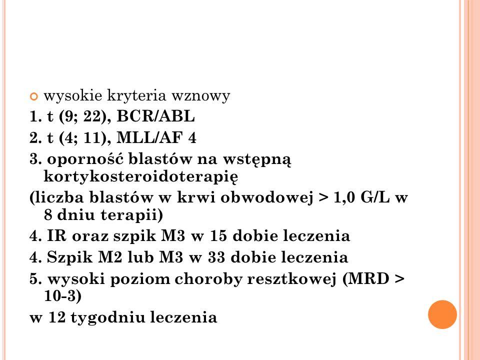 wysokie kryteria wznowy 1. t (9; 22), BCR/ABL 2. t (4; 11), MLL/AF 4 3. oporność blastów na wstępną kortykosteroidoterapię (liczba blastów w krwi obwo