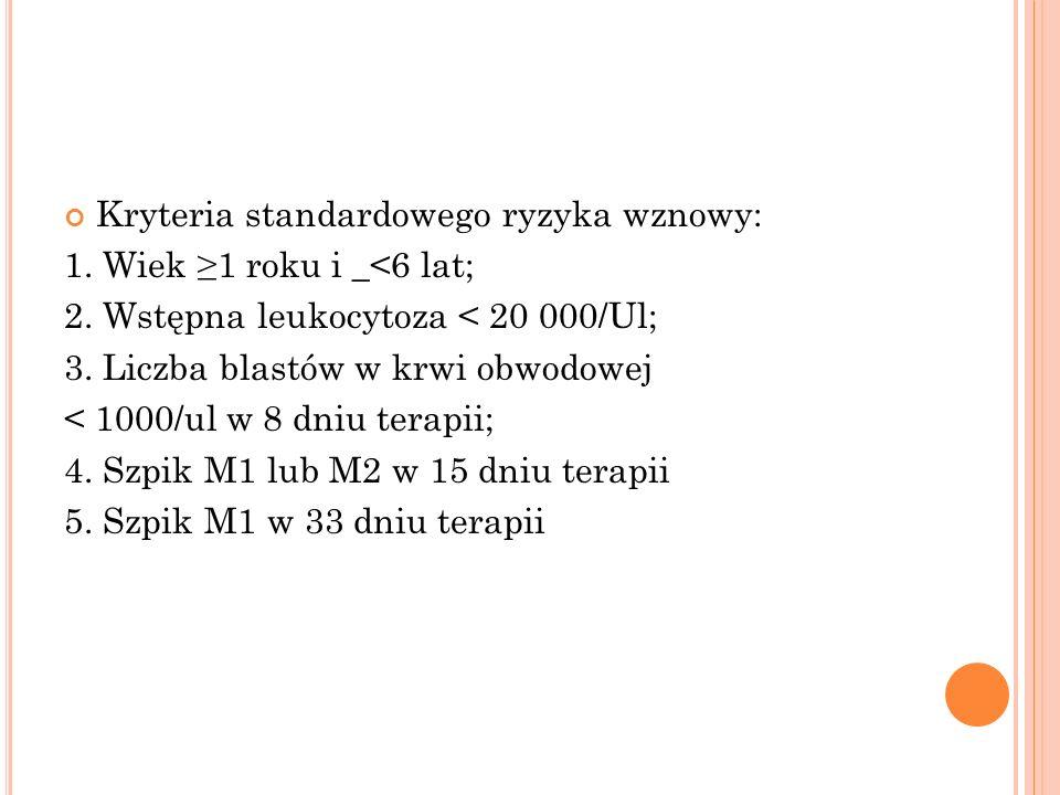 wysokie kryteria wznowy 1.t (9; 22), BCR/ABL 2. t (4; 11), MLL/AF 4 3.